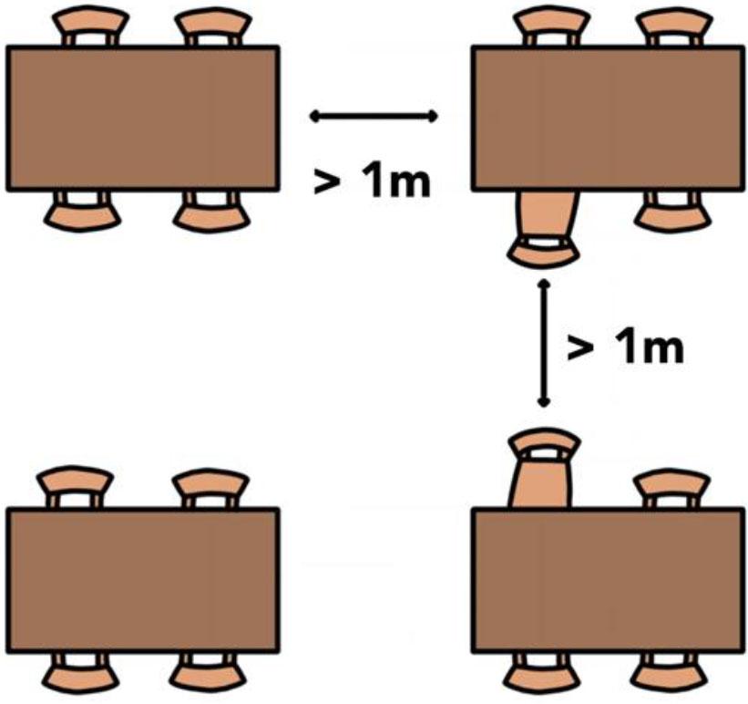 Skiss som visar avståndet mellan bord och stolar på ett serveringsställe.