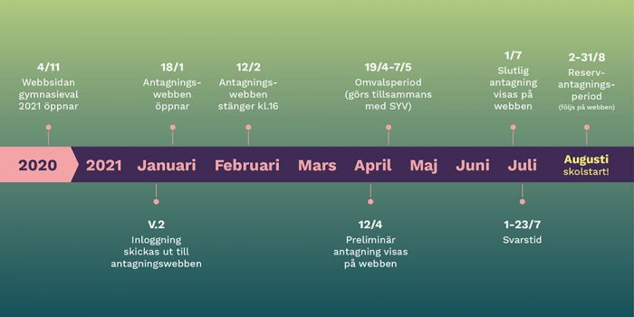 Tidslinje med viktiga datum för gymnasieval 2021