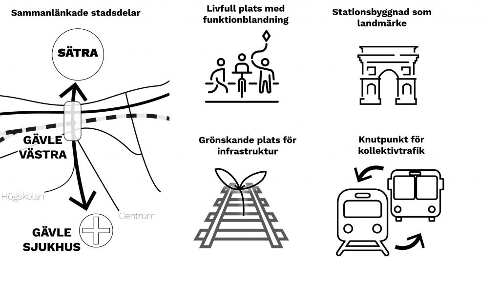 Principer för Gävle Västra är sammanlänkade stadsdelar, livfull plats med funktionsblandning, grönskande plats för infrastruktur, stationsbyggnad som landmärke och knytpunkt för kollektivtrafik.