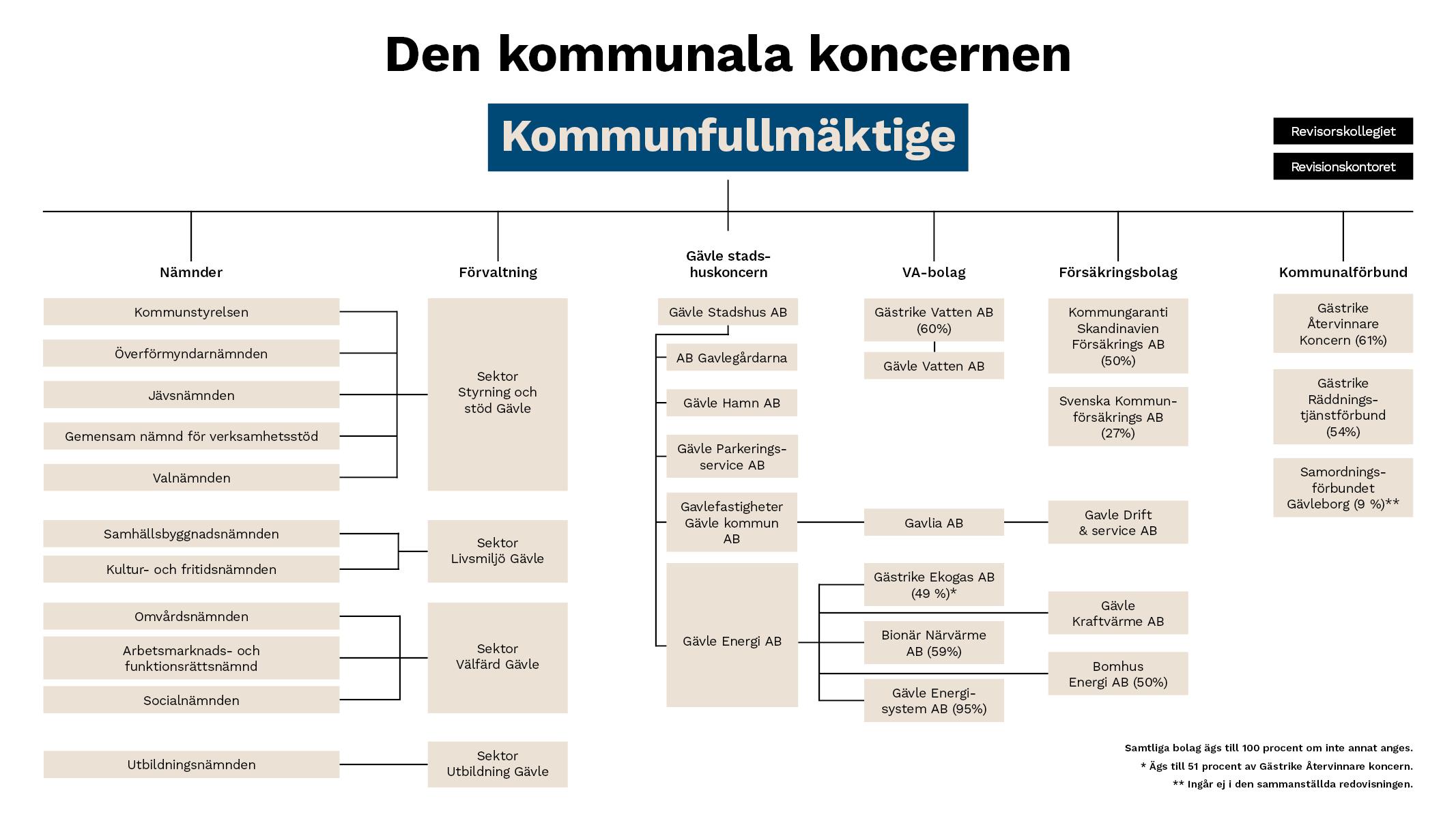 Bild på Gävle kommuns organisationsschema.