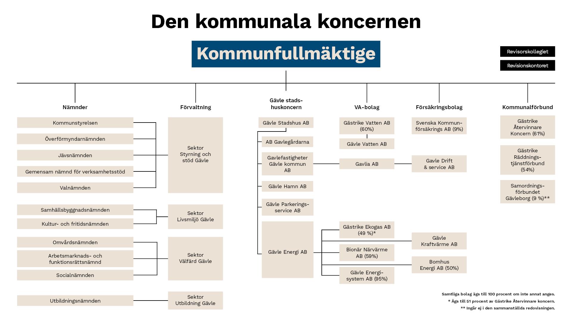 Gävle kommuns organisationsschema.